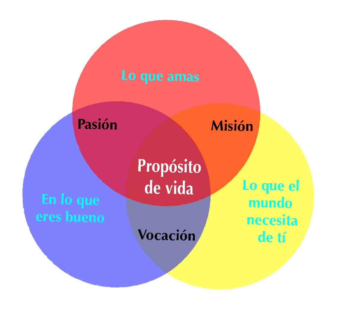 taller de proposito de vida valencia